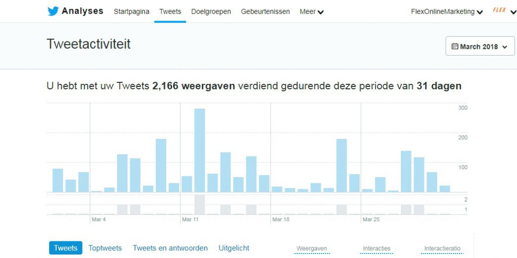 Screenshot Twitter Analytics Flex Online Marketing